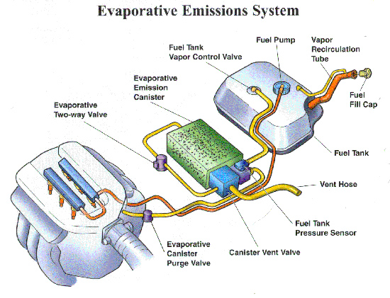 Evaporative Emission Control : The obd ii evap monitor tests fuel system for vapor