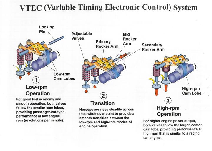i can see how vtec works what about vanos : vtec diagram - findchart.co